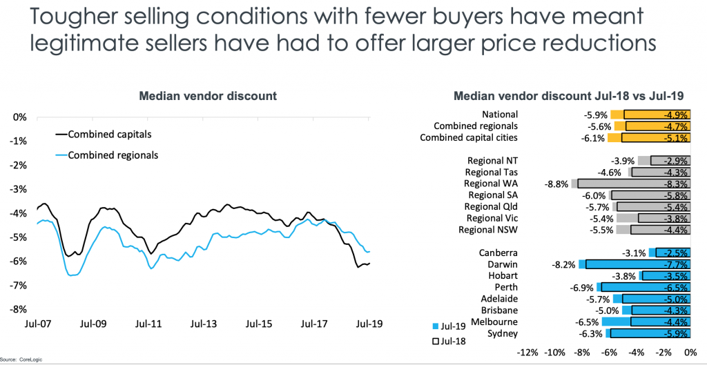Australian Property Market sellers effected by buyers