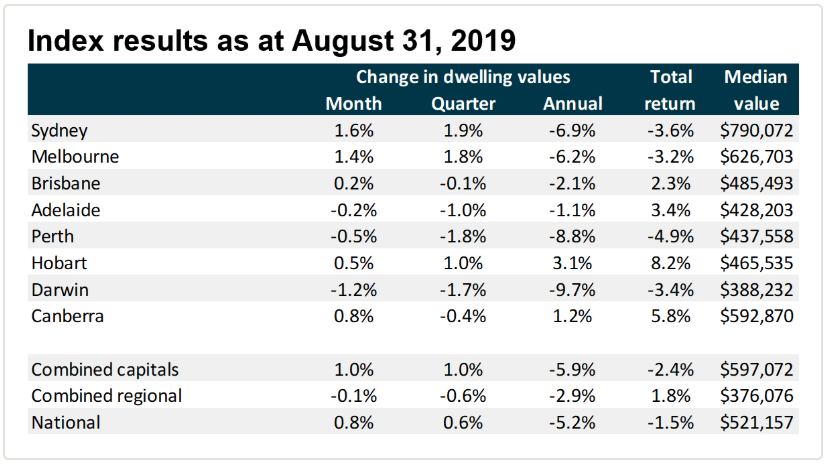 August 2019 property index results demonstrating the best suburbs to invest in Sydney property investment. Already bringing returns, up 1.6% for August