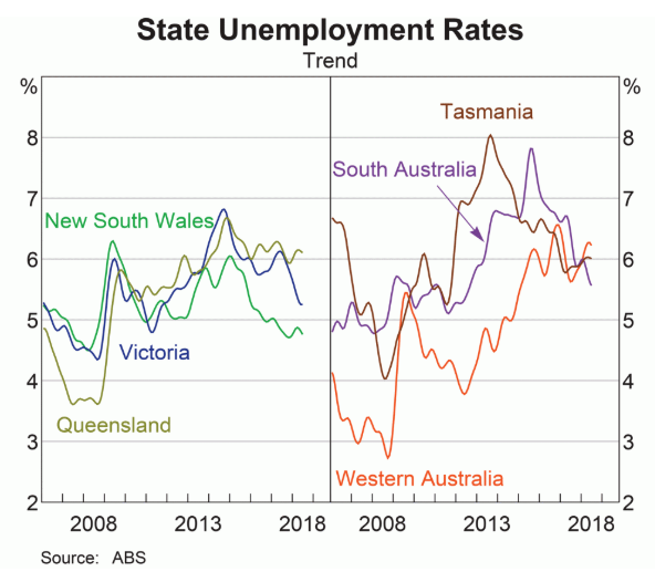 Investment in Sydney National Unemployment Graph