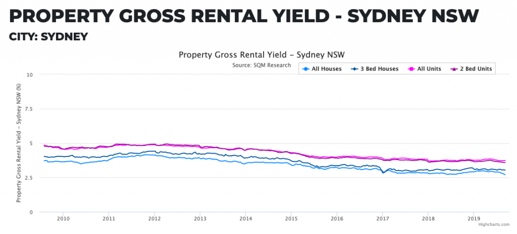 Investment in Sydney Rental Yield