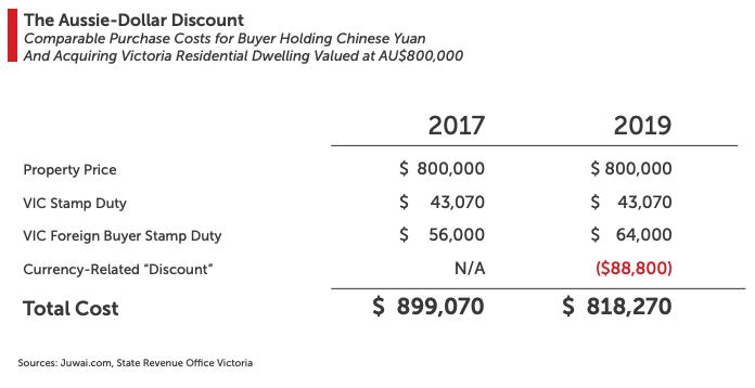 Chinese Investors drawn in by weakened Aus Dollar